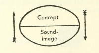 Signified (concept) and signifier (sound-image) as imagined by de Saussure